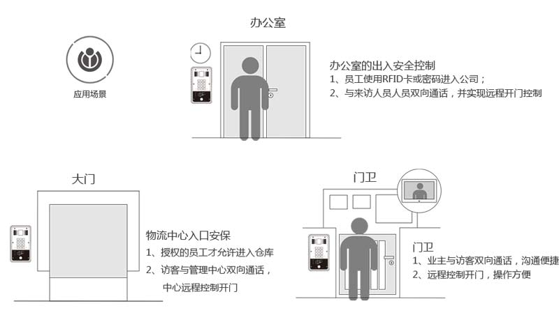 方位i20S SIP语音门禁办公室,大门,门卫应用连接示意图
