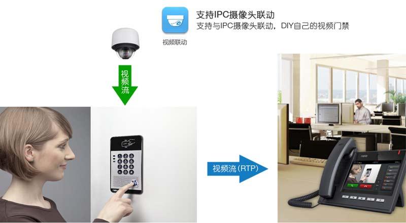 方位i20S SIP语音门禁与摄像头联动展示