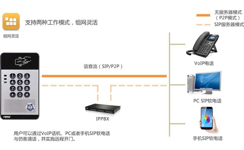 方位i20S SIP语音门禁两种组网示意图