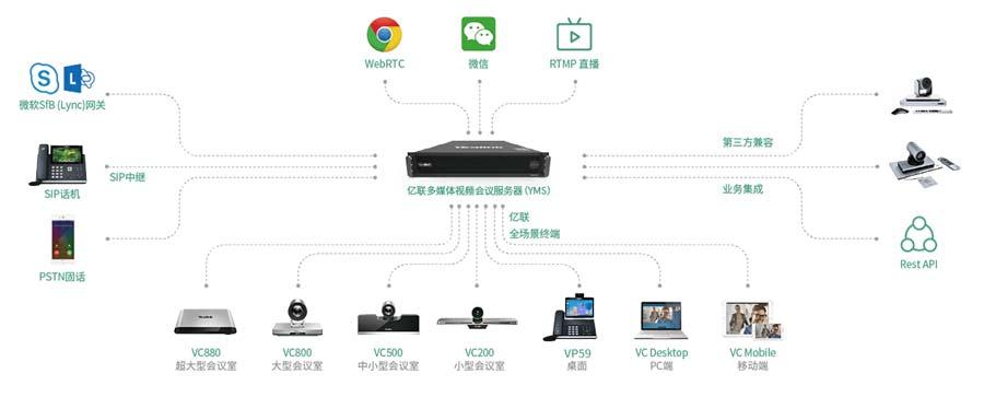 亿联视频会议服务器MCU网络连接拓扑图